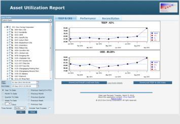 role based content creation Manufacturing Analytics SPC/SQC Integrates with SAP ERP Partners, SAP, and Customers to deliver composites to meet customer needs and specific
