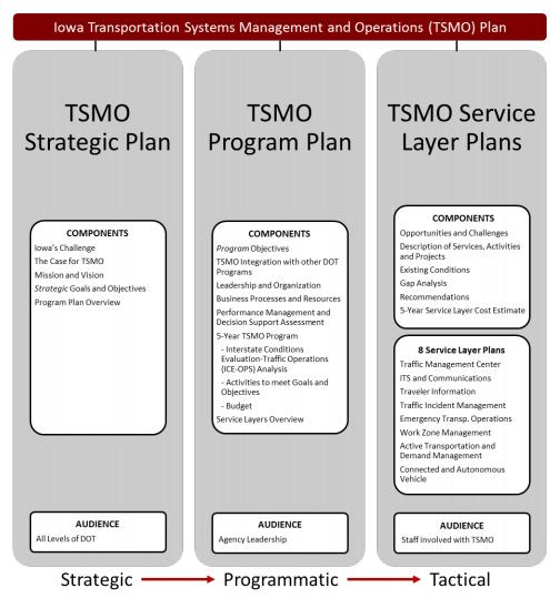 where TxDOT can improve in TSMO and