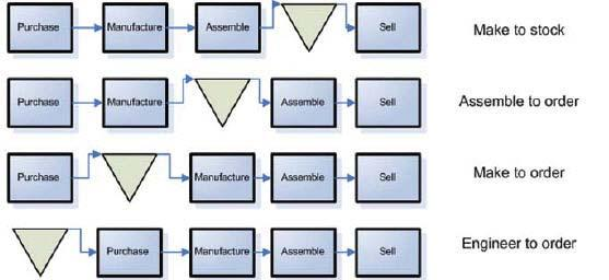 3.2 Managing Materials at Order or Item Level The Customer Order Decoupling Point (CODP) defines the typology of a manufacturing environment: Before the customer order decoupling point (CODP), the
