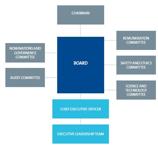 INTRODUCTION This document, Rolls-Royce s Board Governance, explains how Rolls-Royce Holdings plc (the