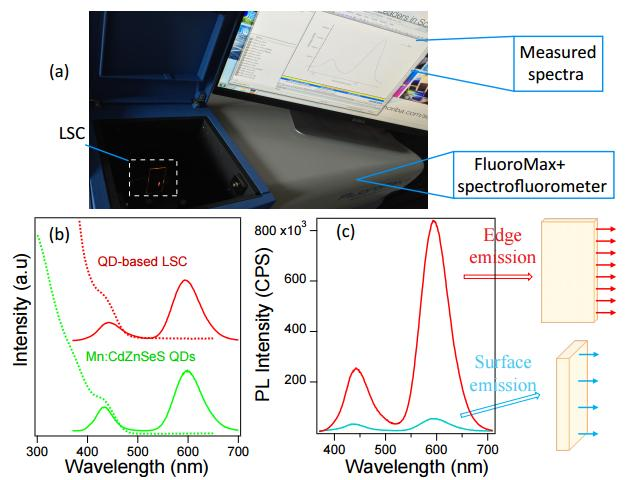 Luminescent Solar Concentrator (LSC) Device and LSC-Enhanced PV Cells We perform the angle-dependent PL measurement using a FluoroMax+ spectrofluorometer (Horiba Jobin Yvon) shown in (c).