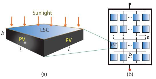 LSC-Enhanced Reconfigurable Onboard PV System for EV/HEV LSC-Based PV Macrocell and PV Array Reconfiguration: Structures of (a) an LSC-enhanced PV cell and (b) an LSC-based PV macro-cell.