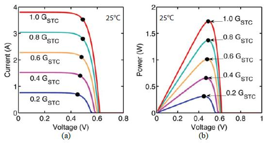 Luminescent Solar Concentrator (LSC) Device and LSC-Enhanced PV Cells PV Strip Characteristics (a) Voltage-current (V-I) and (b) voltagepower (V-P) characteristics of the PV strip under different