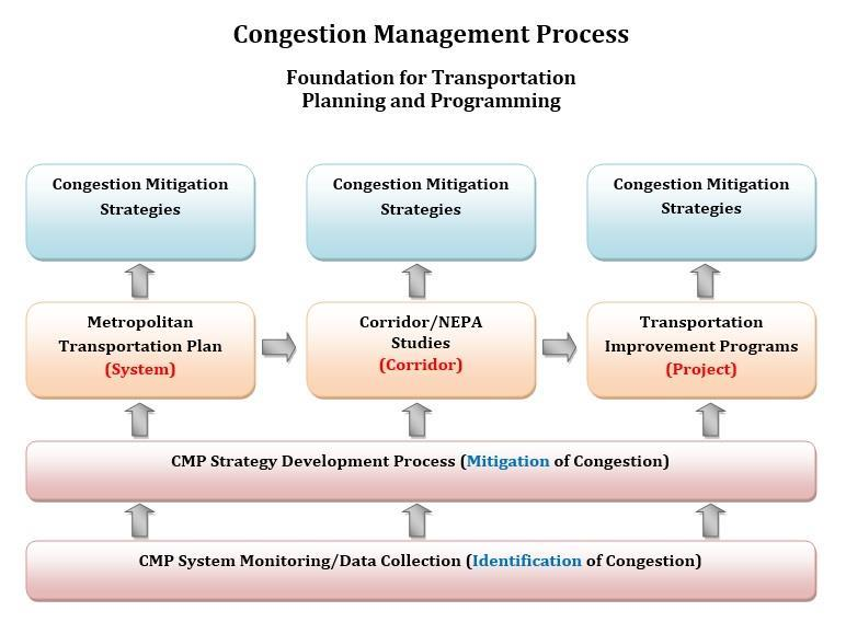 To complement Exhibit I-1, Exhibit I-2 identifies how the CMP is integrated into various planning functions.