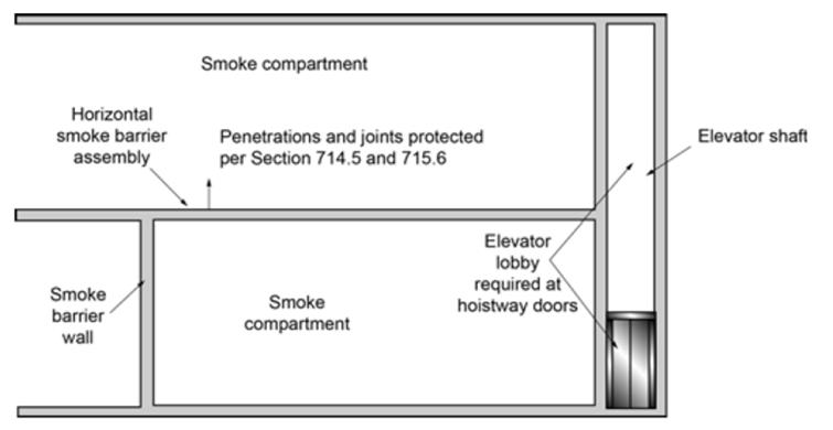 Section 711.9 Smoke barrier Section 711.