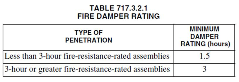 Section 717.6 Horizontal assemblies Section 717.