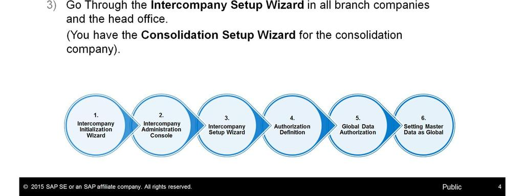 Immediately after installing the Intercompany Integration Solution you need to: Go through the Intercompany Initialization Wizard.