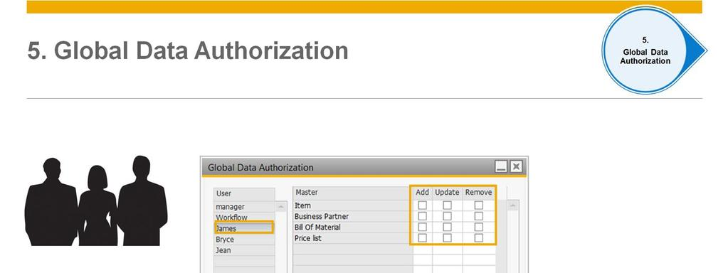The Global Data Authorization option enables administrators to set up authorizations for users to add, update, and remove global masters for business