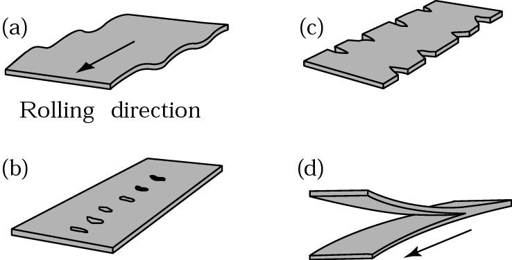 Flat Rolling Defects Induced Stresses from Flat Rolling Figure 13.9 (a) Residual stresses developed in rolling with small rolls or at small reductions in thickness per pass.