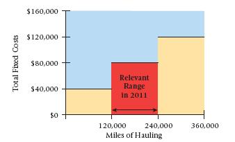 Relevant Range Visualized A Cost Caveat Unit costs should be used cautiously.