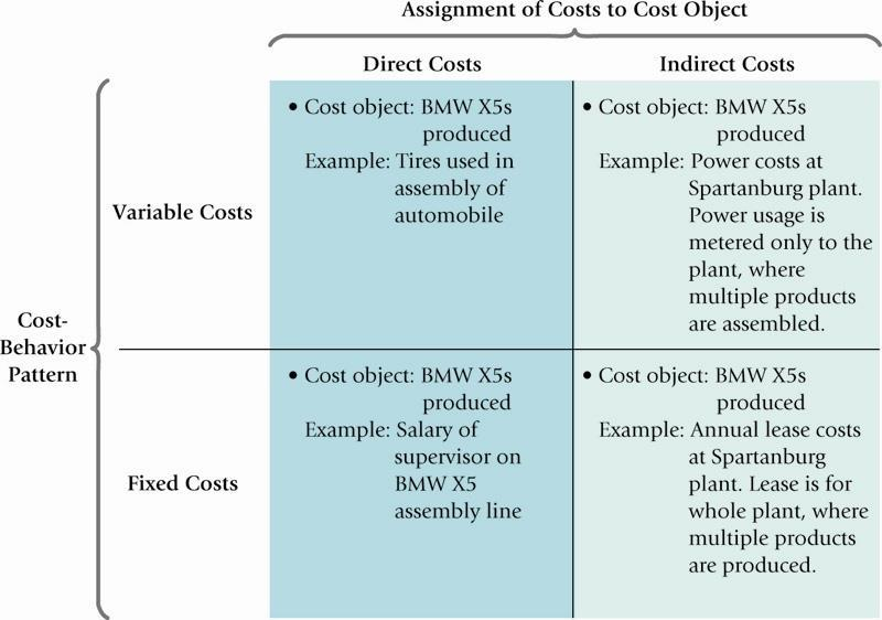 Multiple Classification of Costs Costs may be classified as: Direct/Indirect, and Variable/Fixed These multiple classifications give rise to