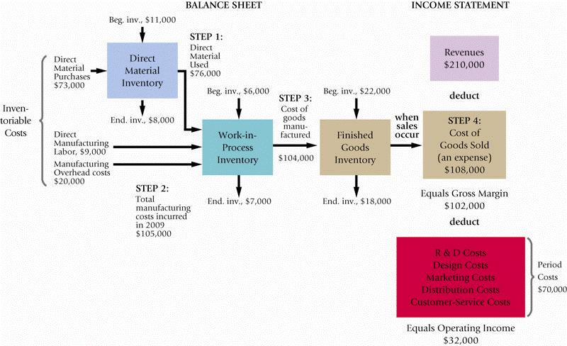 Cost Flows The Cost of Goods Manufactured and the Cost of Goods Sold section of the Income Statement are accounting representations of the actual flow of