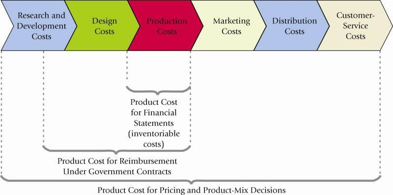 Different Definitions of Costs for Different Applications Three Common Features of Cost Accounting and Cost Management 1.