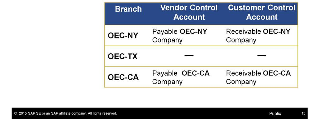 As we mentioned before, in each branch you should define the control accounts for the business partners representing the other branches.
