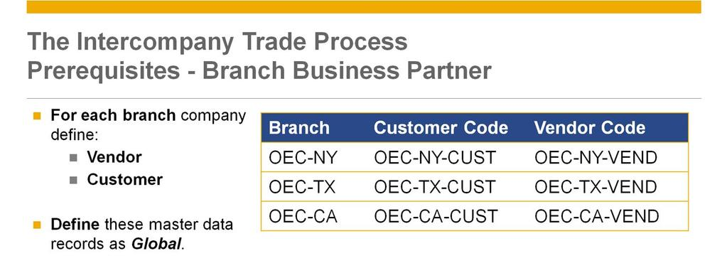 To allow a smooth trade process, there are some prerequisites you need to implement: For each branch company you should define one vendor and one customer master record representing that branch.