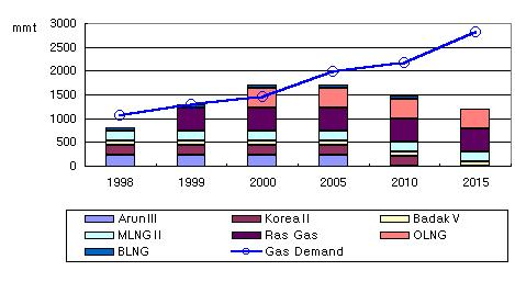 Table 2 : Importing LNG Project of Korea (unit : mtpa) Nation Project name Quantity expiry year Distance(km) ArunIII 230 2007 5,700 Indonesia KoreaII 200 2014 5,100 BadakV 100 2017 4,500 Malaysia