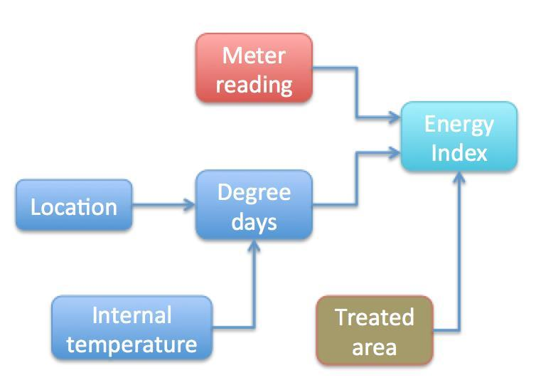 Treated area in m 2. Internal temperature in degree centigrade.