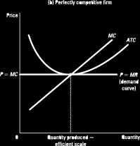 In the long run, a firm in monopolistic competition maximises its profit by producing the quantity at which its marginal revenue equals its marginal cost, MR = MC. Monopolistic vs.