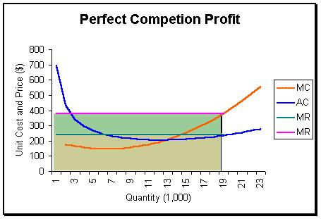 SHORT RUN SUPPLY CURVE The short run supply curve of firms in perfect competition is the upsloping portion of the marginal cost curve (above the average variable cost intersection).
