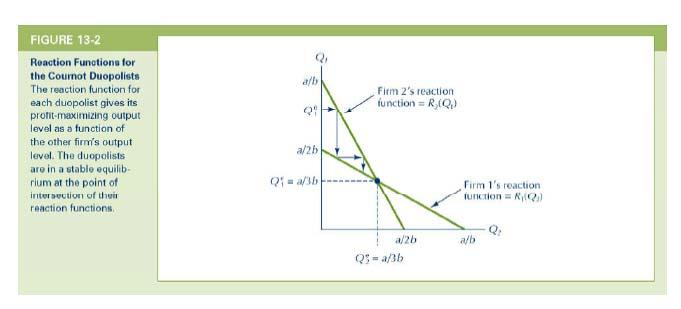 Econ 203 Topic 8 page 21 The two reaction functions are illustrated above.