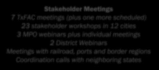individual meetings 2 District Webinars Meetings with railroad, ports and border regions Coordination calls with neighboring states Workshops (Round 1) Webinars with MPOs and Districts Current