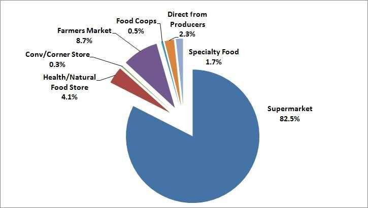 provides insight on why the USDA has significantly increased programming efforts to support such marketing channels (see http://www.ams.usda.gov/amsv1.0/farmersmarkets). Figure 4.