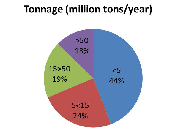 Figure 2 demonstrates that most of the ports are small (<5 million tons) and medium (5<15 million tons) sized.