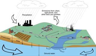 The Hydrological Cycle Water vapor helps warm up the earth Evaporation+Transpiration Chemical Spill Runoff To Oceans Water potential, atmosphere Hydrological Cycle Transpiration, T Atmospheric pool