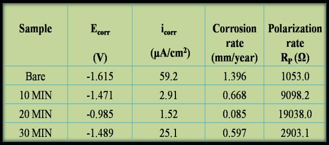 4 CONCLUSION Figure 1: Current transient curve of anodized AZ31 Mg alloy 3.2 3.