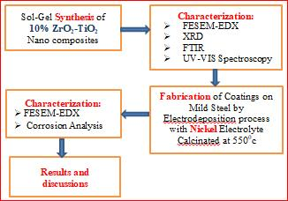 Improvement of Corrosion Resistance of Mild Steel with Pulsed Electrodeposited Zro2 -Tio2 Nano Composite Coating Chitrada Prasad 1 *, Raffi Mohammed 2, K.Srinivasa Rao 3 and K.
