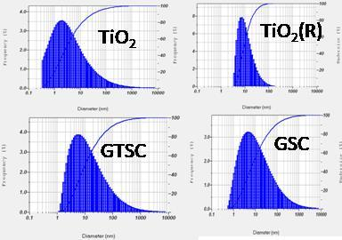 successive process of nitrogen atmosphere in CVD will result in Graphene incorporated TiO 2 NP on the surface of sand, it is noted that with the help of CVD technique, phase transformation of TiO 2