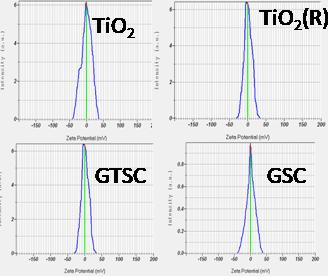 5 RESULTS AND DISCUSSION The GTSC, GSC, TiO 2(R) and TiO 2(A) material s analysis were carried out using various characterization techniques like XRD, PSA, Zeta potential, UV-Vis spectroscopy and