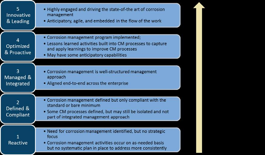 II. CMMM MATURITY LEVELS Five levels of maturity are defined in the CMMM as shown in Figure 2.