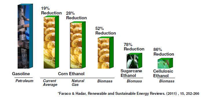 Why Cellulosic ethanol? 1.