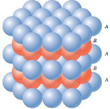 42 Crystallographic planes Closed Packed Planes and directions Atoms in plane B (0002) fit into valleys between atoms on plane