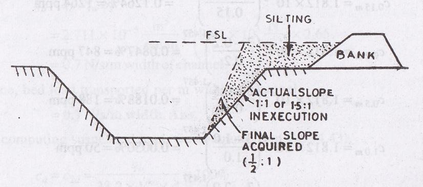 Cross-section of an irrigation Canal: A typical and most desired section of a canal is shown below.