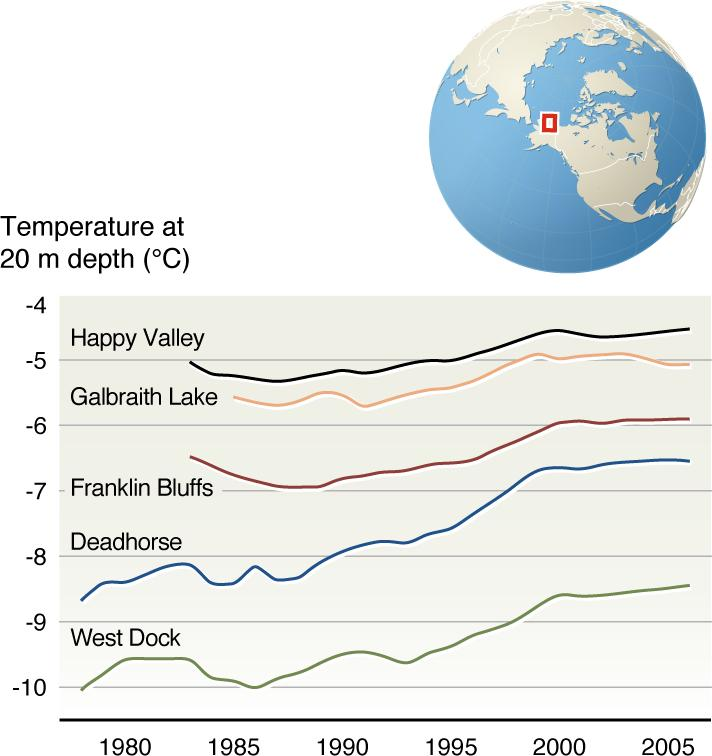 Figure 6. Trends in Permafrost Temperatures in Northern Alaska Source: United Nations Environmental Program Maps 6.
