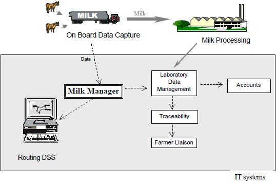 Figure 2.5.1 Data flow in milk manager system Source: (Burtler, Herlihy, & Keenan, 2005) The state of the art in tour routing and planning has evolved surprisingly.