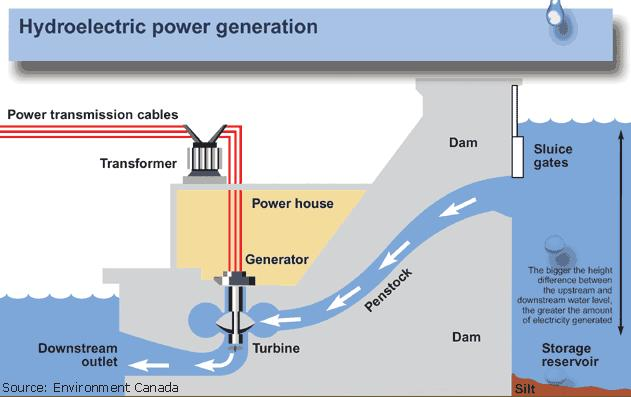 The kinetic energy of water can be converted into electricity using a