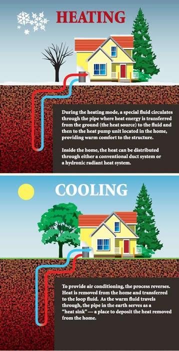 Geothermal Heat Pumps: Energy for Homes The temperature of the ground is nearly constant all year long.