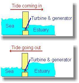 Tidal Power Tide the movement of the water in the ocean caused by the gravitational attraction of the moon and the sun. Tides happen twice a day. High and low.