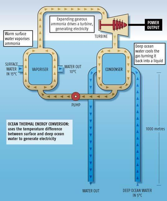 Ocean Thermal Energy Conversion (OTEC) Uses the temperature difference between the ocean s water surface and the deep ocean. Water boils at lower temperatures when it is under pressure.