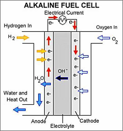 Fuel Cells Produces energy by