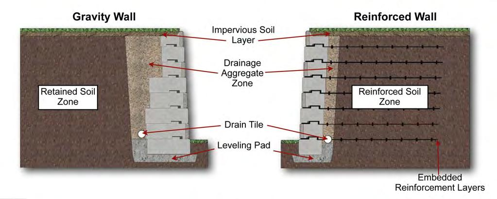 The soils that are of critical interest to a wall designer are categorized into five basic zones with respect to their location in and around the finished wall.