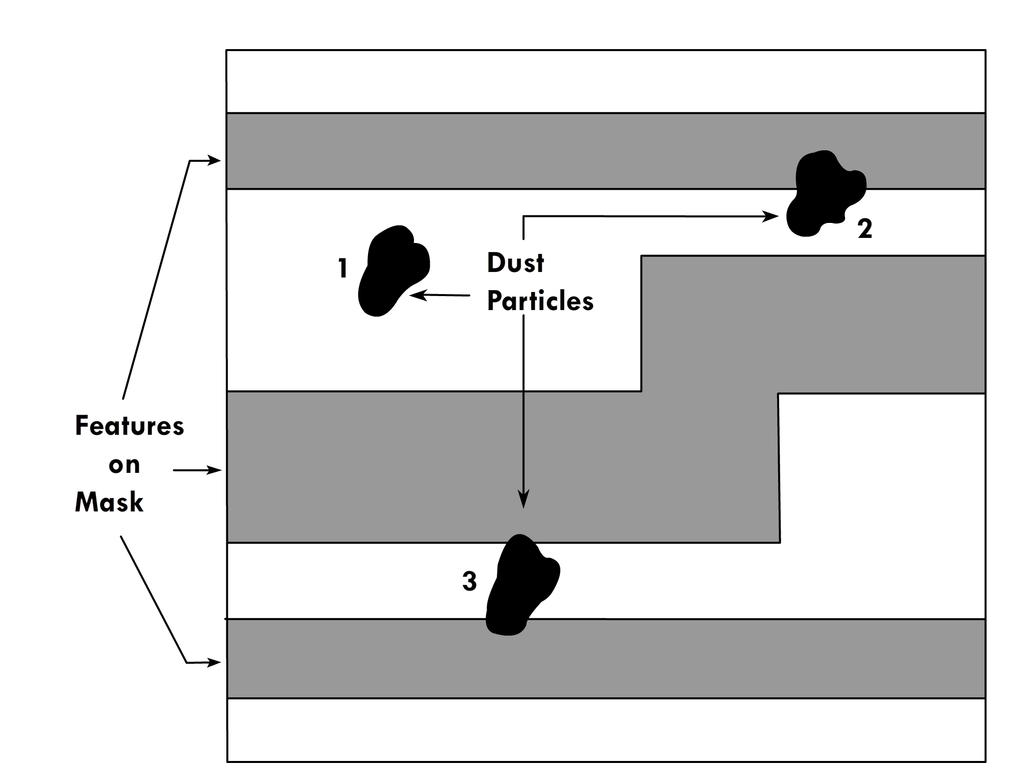 Figure 7: Effect of defect particles on patterning process. Defects that cause damage to the ICs are called killer defects.