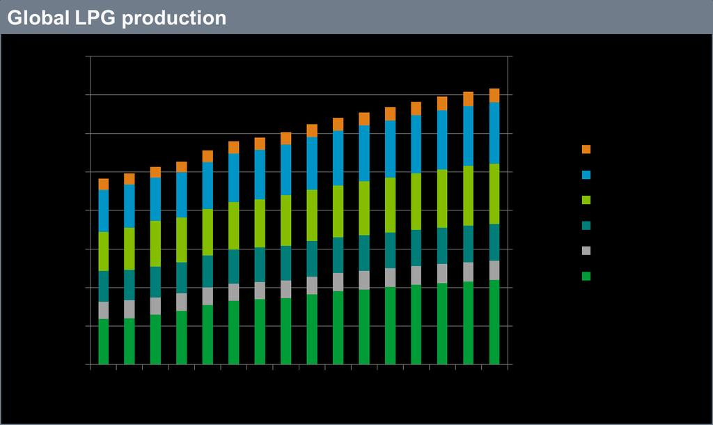 LPG production growth remains strong in the US and
