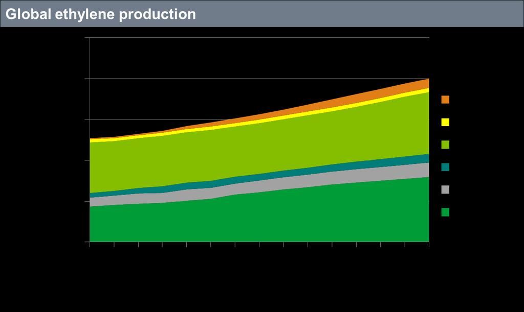 28 Global ethylene production growth is coming mainly from