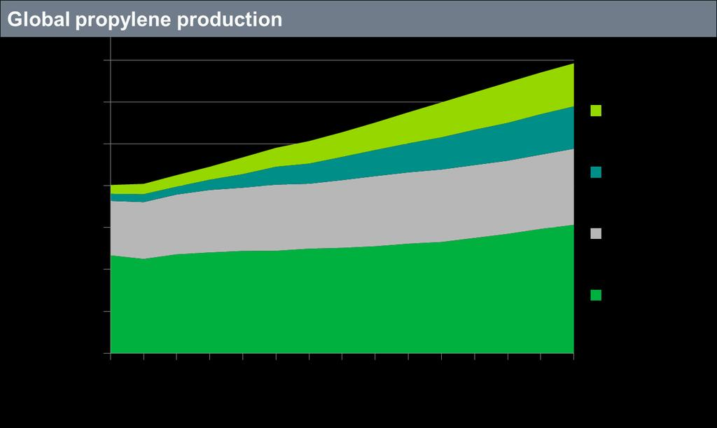 Global propylene production growth is coming
