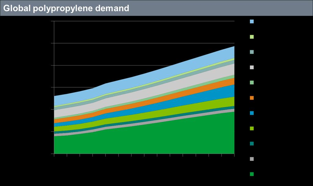 31 Global polypropylene demand is mainly driven by Asia