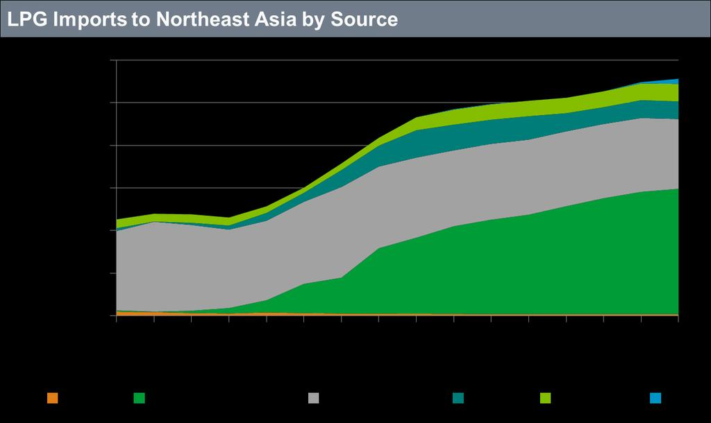 The majority of imports to Northeast Asia will likely